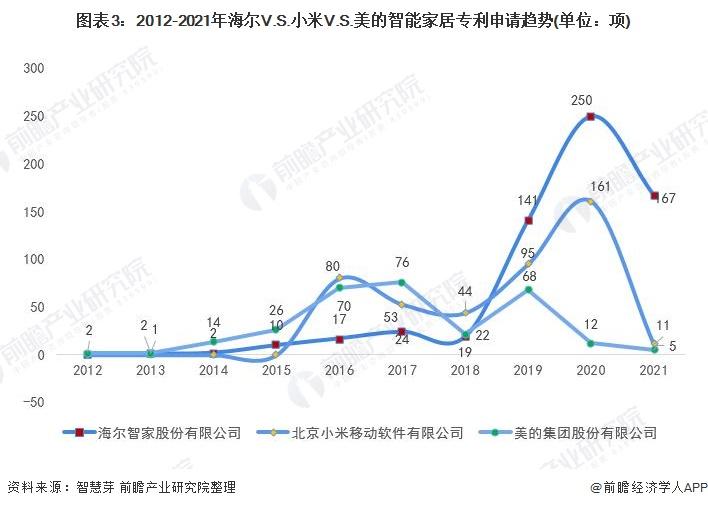 图表3:2012-2021年海尔V.S.小米V.S.美的智能家居专利申请趋势(单位:项)