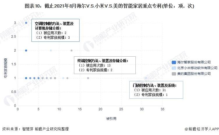 图表10:截止2021年8月海尔V.S.小米V.S.美的智能家居重点专利(单位:项,次)