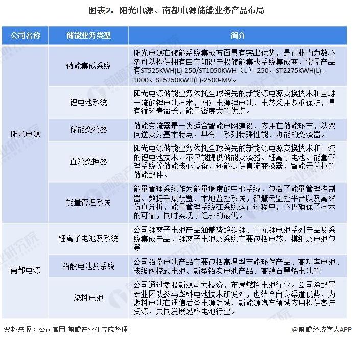 图表2:阳光电源、南都电源储能业务产品布局