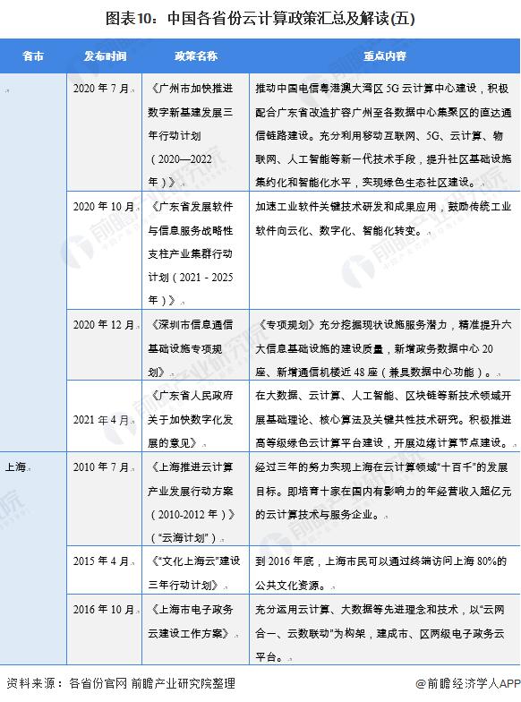 图表10:中国各省份云计算政策汇总及解读(五)