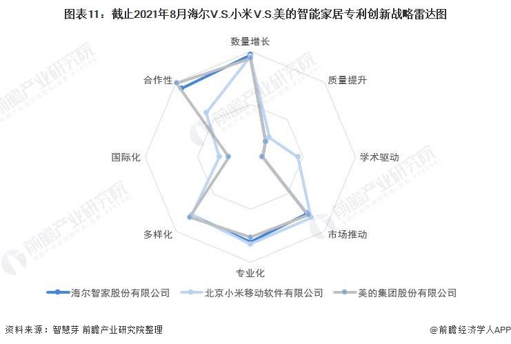 图表11:截止2021年8月海尔V.S.小米V.S.美的智能家居专利创新战略雷达图
