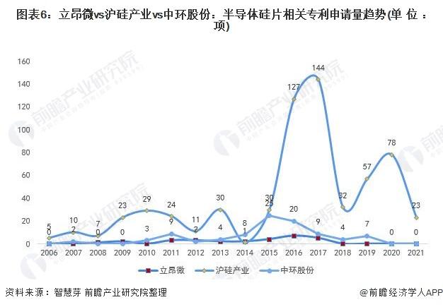 图表6:立昂微vs沪硅产业vs中环股份:半导体硅片相关专利申请量趋势(单位:项)
