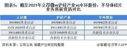 图表5:截至2021年立昂微vs沪硅产业vs中环股份:半导体硅片业务所获资质对比