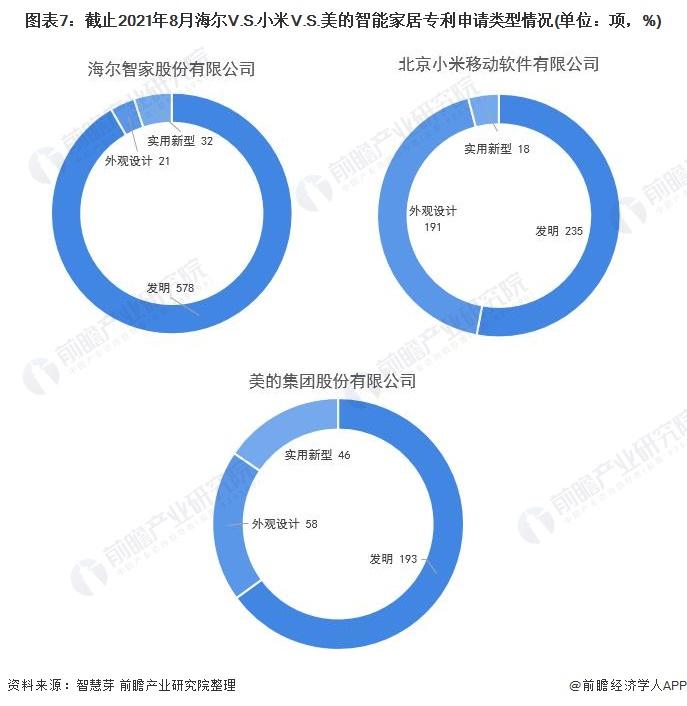 图表7:截止2021年8月海尔V.S.小米V.S.美的智能家居专利申请类型情况(单位:项,%)