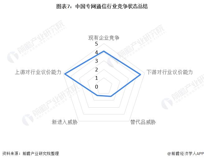 图表7:中国专网通信行业竞争状态总结