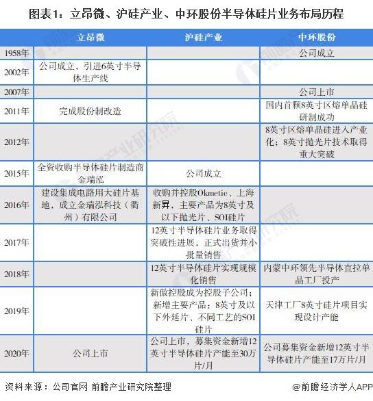 图表1:立昂微、沪硅产业、中环股份半导体硅片业务布局历程