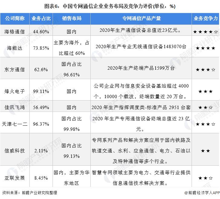 图表6:中国专网通信企业业务布局及竞争力评价(单位:%)