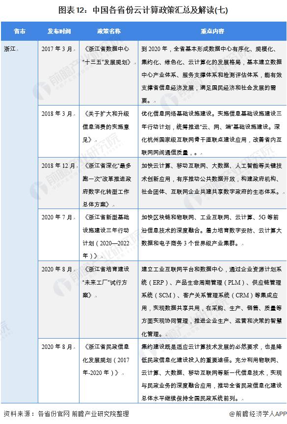 图表12:中国各省份云计算政策汇总及解读(七)