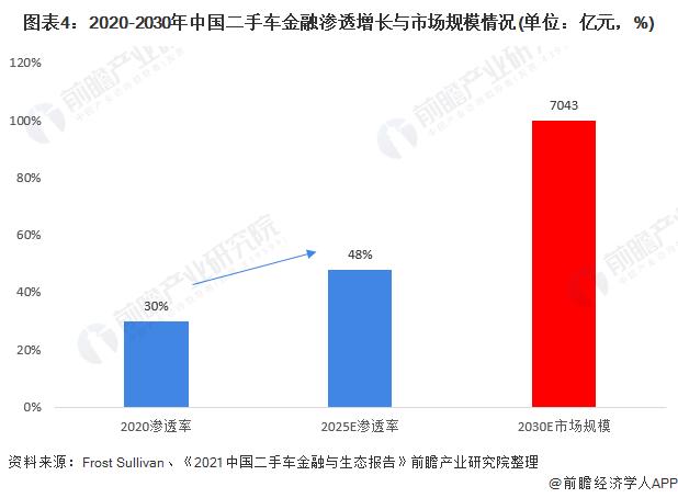 图表4:2020-2030年中国二手车金融渗透增长与市场规模情况(单位:亿元,%)