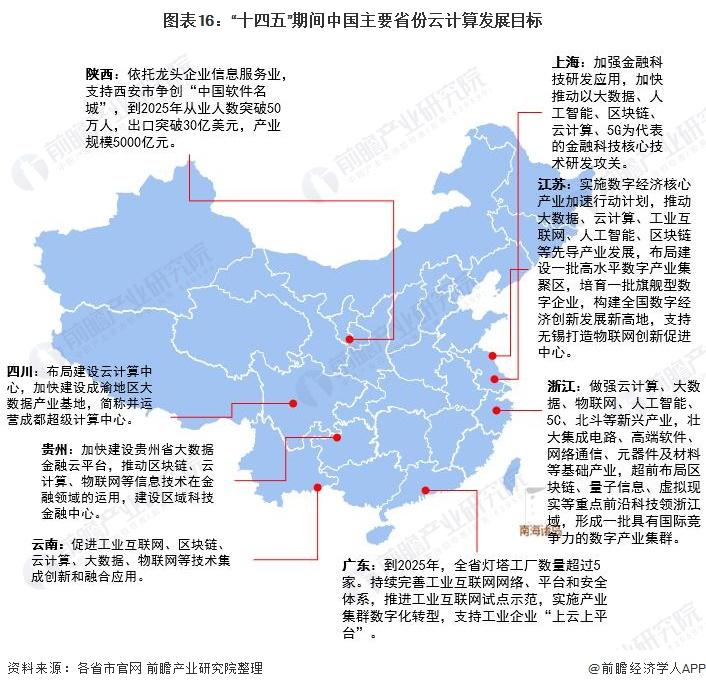 """图表16:""""十四五""""期间中国主要省份云计算发展目标"""