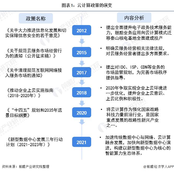 图表1:云计算政策的演变
