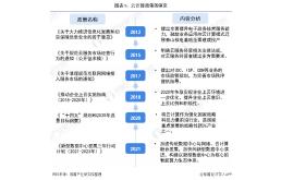 2021年中国及31省市云计算行业政策解读