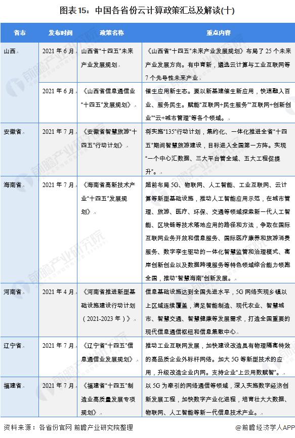 图表15:中国各省份云计算政策汇总及解读(十)