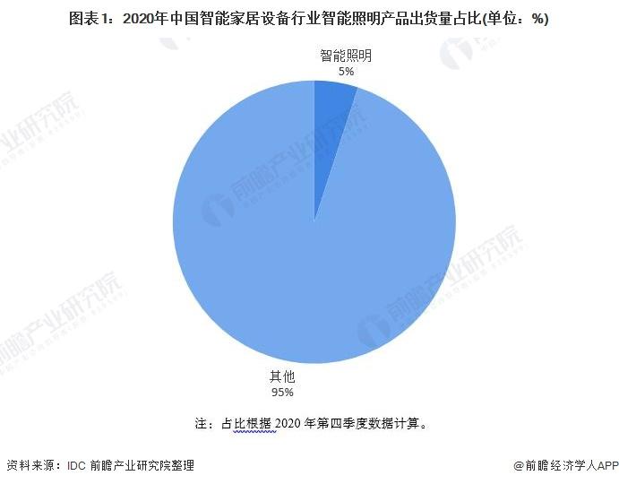 图表1:2020年中国智能家居设备行业智能照明产品出货量占比(单位:%)