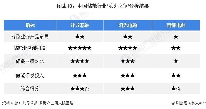 """图表10:中国储能行业""""龙头之争""""分析结果"""