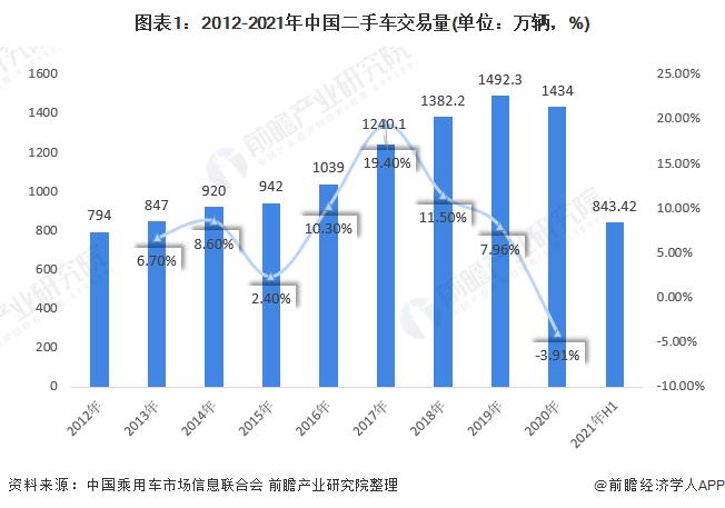 图表1:2012-2021年中国二手车交易量(单位:万辆,%)