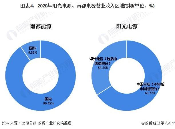 图表4:2020年阳光电源、南都电源营业收入区域结构(单位:%)