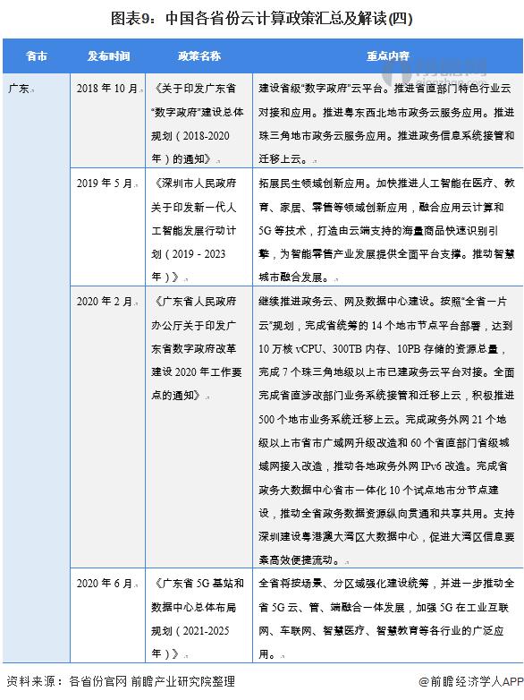 图表9:中国各省份云计算政策汇总及解读(四)