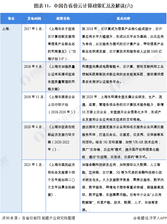 图表11:中国各省份云计算政策汇总及解读(六)