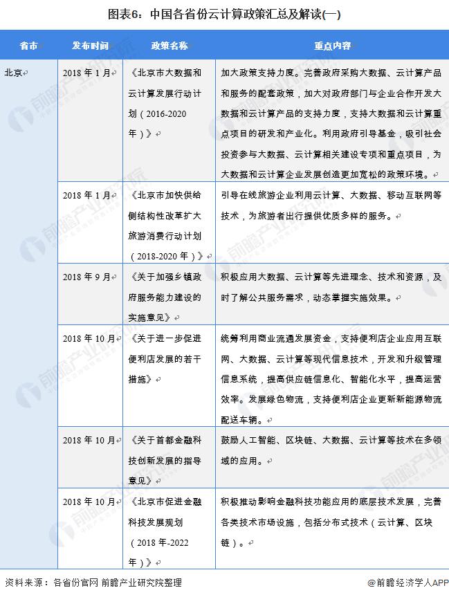 图表6:中国各省份云计算政策汇总及解读(一)