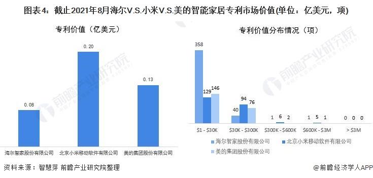 图表4:截止2021年8月海尔V.S.小米V.S.美的智能家居专利市场价值(单位:亿美元,项)