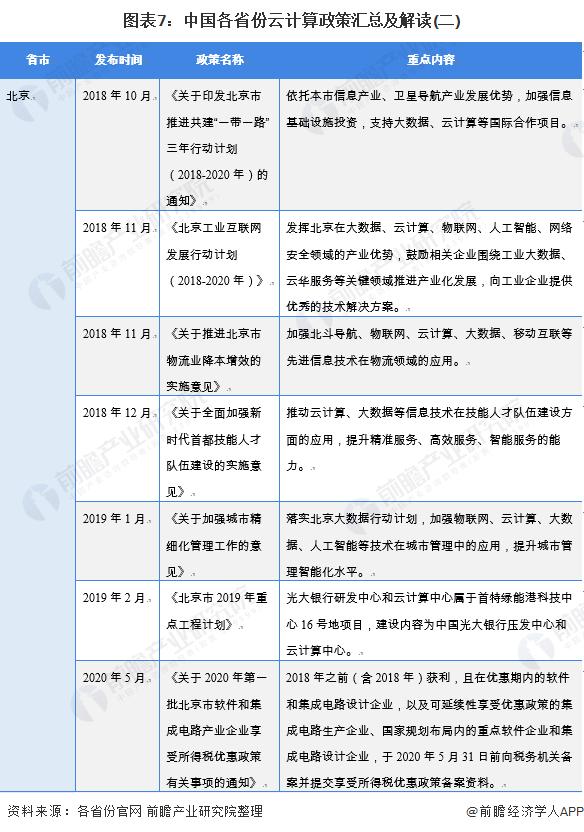 图表7:中国各省份云计算政策汇总及解读(二)