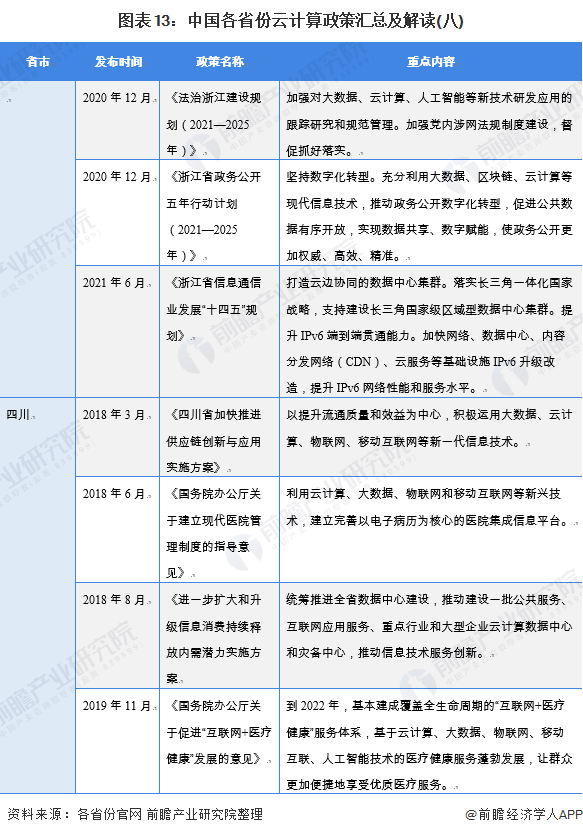 图表13:中国各省份云计算政策汇总及解读(八)