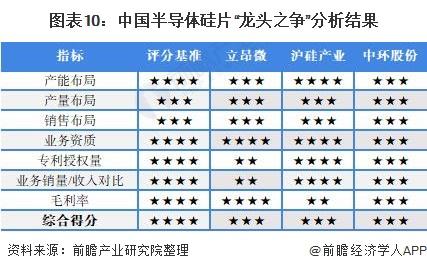 """图表10:中国半导体硅片""""龙头之争""""分析结果"""