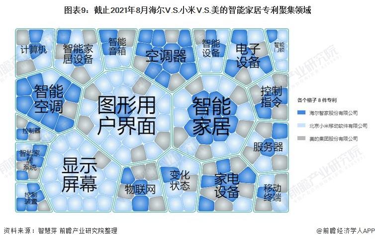 图表9:截止2021年8月海尔V.S.小米V.S.美的智能家居专利聚集领域