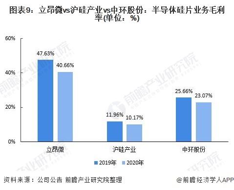 图表9:立昂微vs沪硅产业vs中环股份:半导体硅片业务毛利率(单位:%)