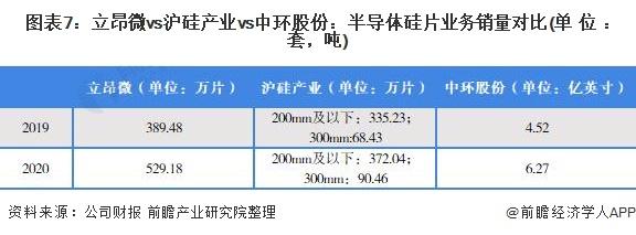 图表7:立昂微vs沪硅产业vs中环股份:半导体硅片业务销量对比(单位:套,吨)