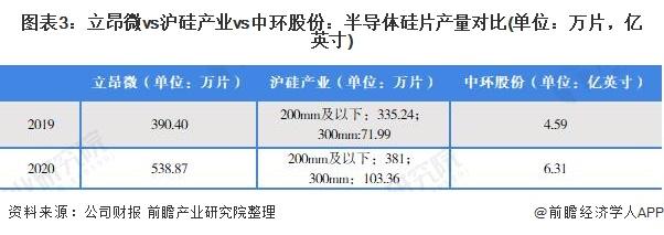 图表3:立昂微vs沪硅产业vs中环股份:半导体硅片产量对比(单位:万片,亿英寸)