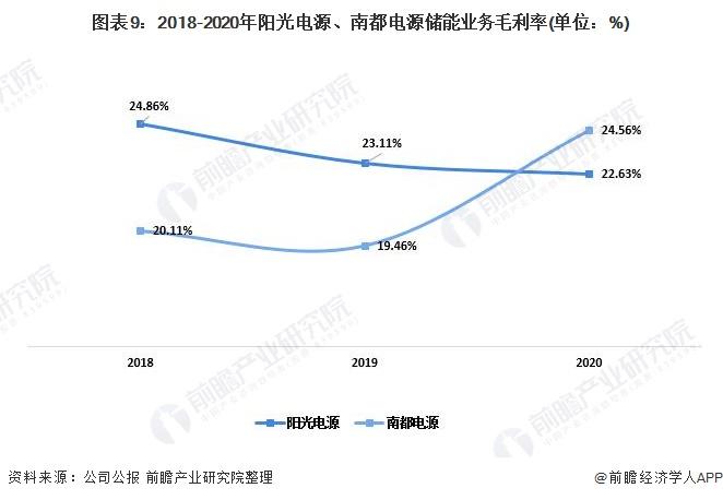 图表9:2018-2020年阳光电源、南都电源储能业务毛利率(单位:%)