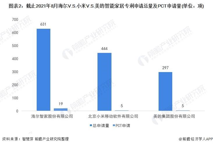 图表2:截止2021年8月海尔V.S.小米V.S.美的智能家居专利申请总量及PCT申请量(单位:项)