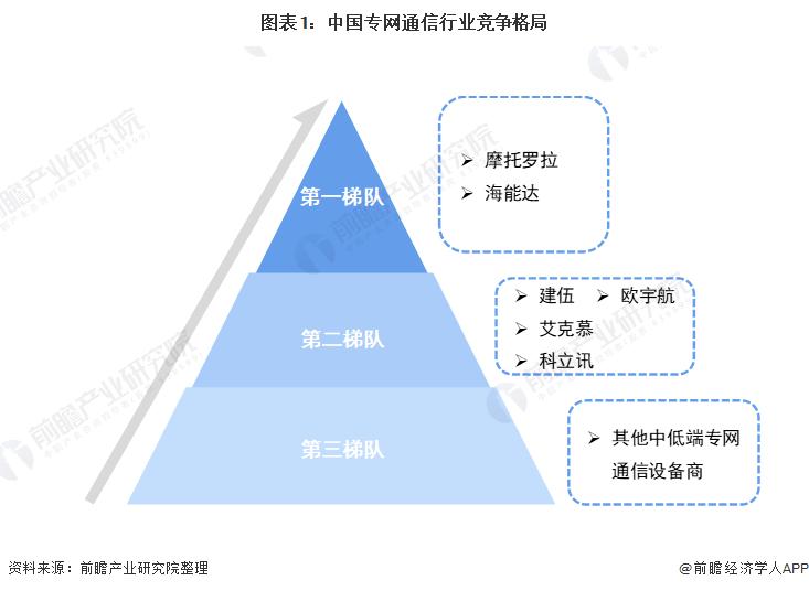 图表1:中国专网通信行业竞争格局