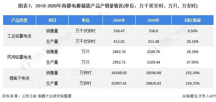 图表7:2018-2020年南都电源储能产品产销量情况(单位:万千伏安时,万只,万安时)