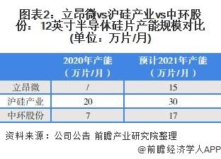 图表2:立昂微vs沪硅产业vs中环股份:12英寸半导体硅片产能规模对比(单位:万片/月)