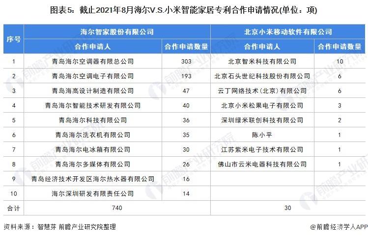 图表5:截止2021年8月海尔V.S.小米智能家居专利合作申请情况(单位:项)