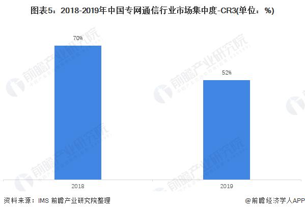 图表5:2018-2019年中国专网通信行业市场集中度-CR3(单位:%)