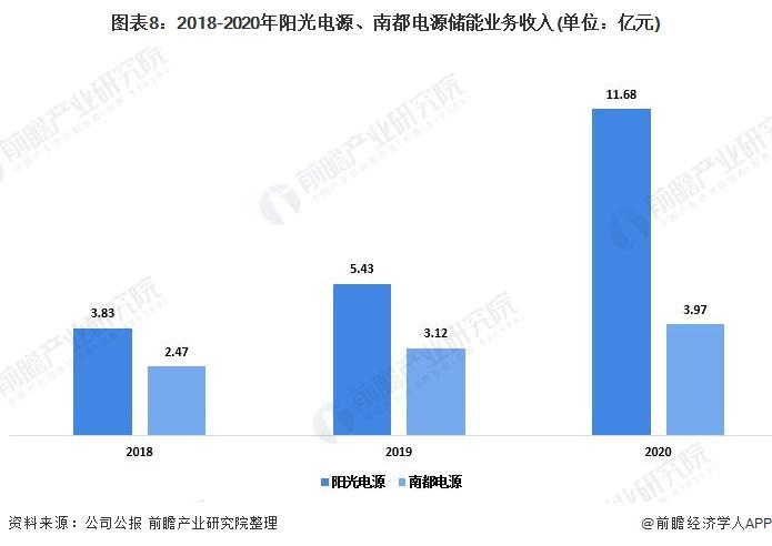 图表8:2018-2020年阳光电源、南都电源储能业务收入(单位:亿元)