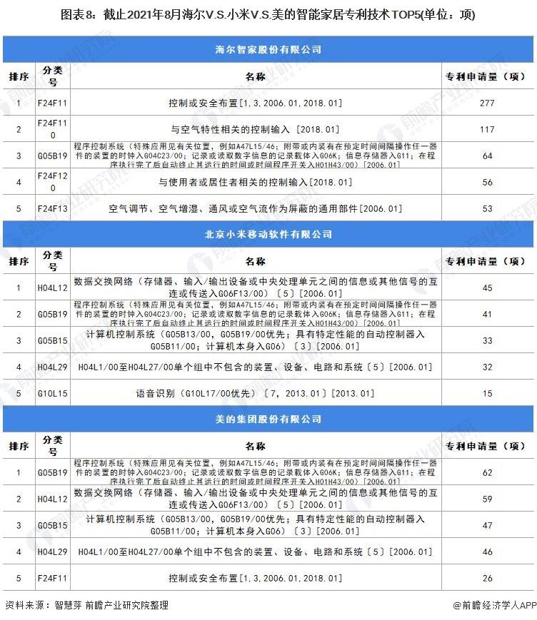 图表8:截止2021年8月海尔V.S.小米V.S.美的智能家居专利技术TOP5(单位:项)