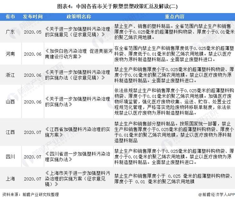 图表4:中国各省市关于限塑禁塑政策汇总及解读(二)