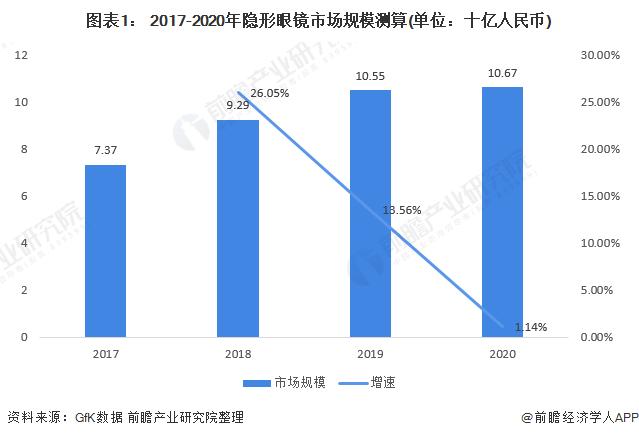 图表1: 2017-2020年隐形眼镜市场规模测算(单位:十亿人民币)