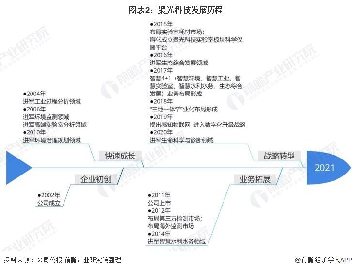 图表2:聚光科技发展历程