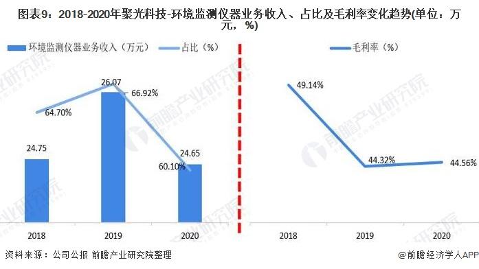 图表9:2018-2020年聚光科技-环境监测仪器业务收入、占比及毛利率变化趋势(单位:万元,%)