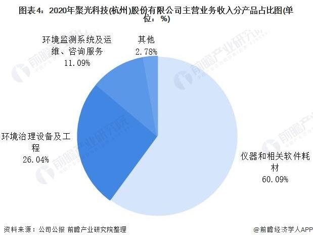图表4:2020年聚光科技(杭州)股份有限公司主营业务收入分产品占比图(单位:%)