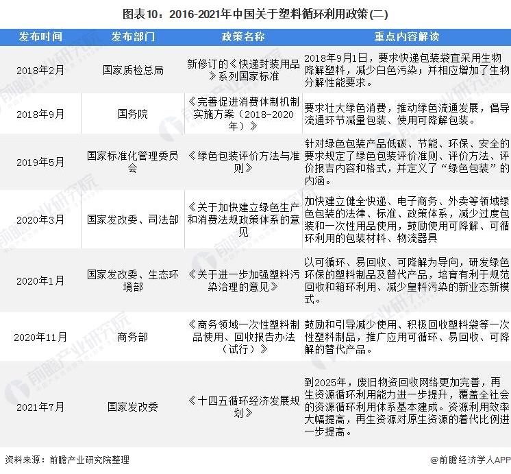 图表10:2016-2021年中国关于塑料循环利用政策(二)