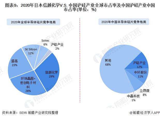 图表9:2020年日本信越化学V.S. 中国沪硅产业全球市占率及中国沪硅产业中国市占率(单位:%)