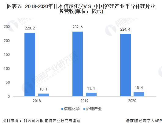 图表7:2018-2020年日本信越化学V.S. 中国沪硅产业半导体硅片业务营收(单位:亿元)
