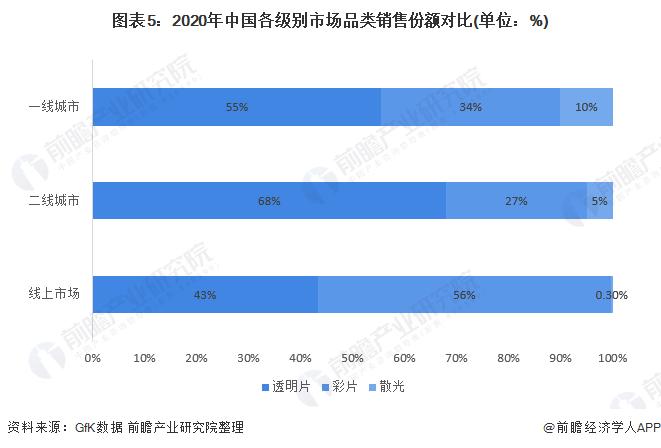 图表5:2020年中国各级别市场品类销售份额对比(单位:%)
